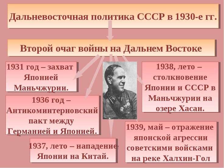 Дальневосточная политика СССР в 1930-е гг. Второй очаг войны на Дальнем Восто...