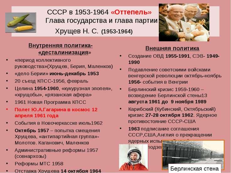 СССР в 1953-1964 «Оттепель» Глава государства и глава партии Хрущев Н. С. (19...