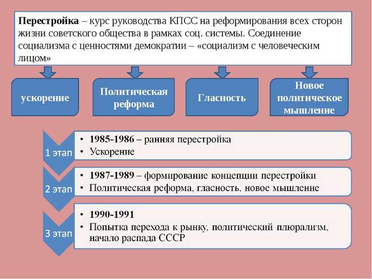 Перестройка – курс руководства КПСС на реформирования всех сторон жизни совет...
