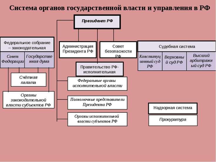 Президент РФ Федеральное собрание – законодательная власть Совет Федерации Го...
