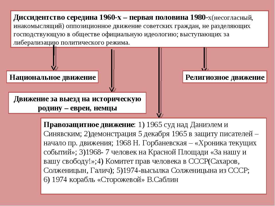 Диссидентство середина 1960-х – первая половина 1980-х(несогласный, инакомысл...
