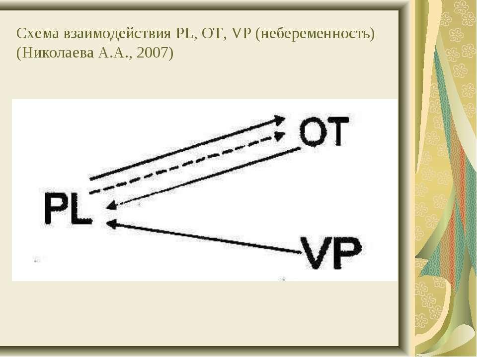 Схема взаимодействия PL, OT, VP (небеременность) (Николаева А.А., 2007)