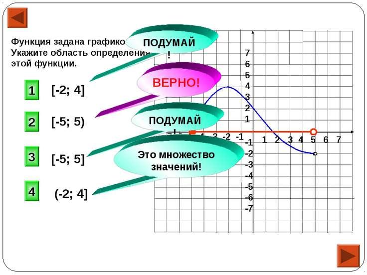 Функция задана графиком. Укажите область определения этой функции. 1 2 3 4 5 ...