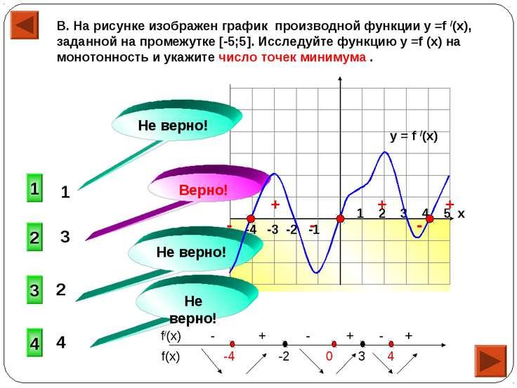 -4 -3 -2 -1 1 2 3 4 5 х В. На рисунке изображен график производной функции у ...