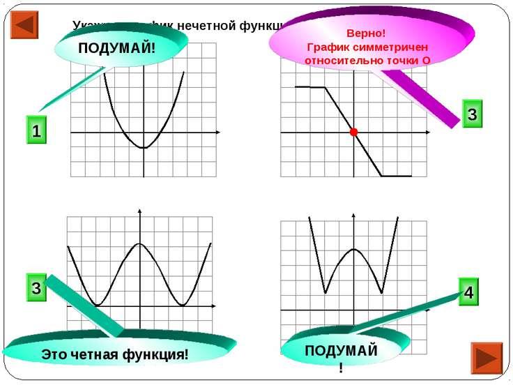 Укажите график нечетной функции. 3 4 3 1 ПОДУМАЙ! Это четная функция! ПОДУМАЙ...