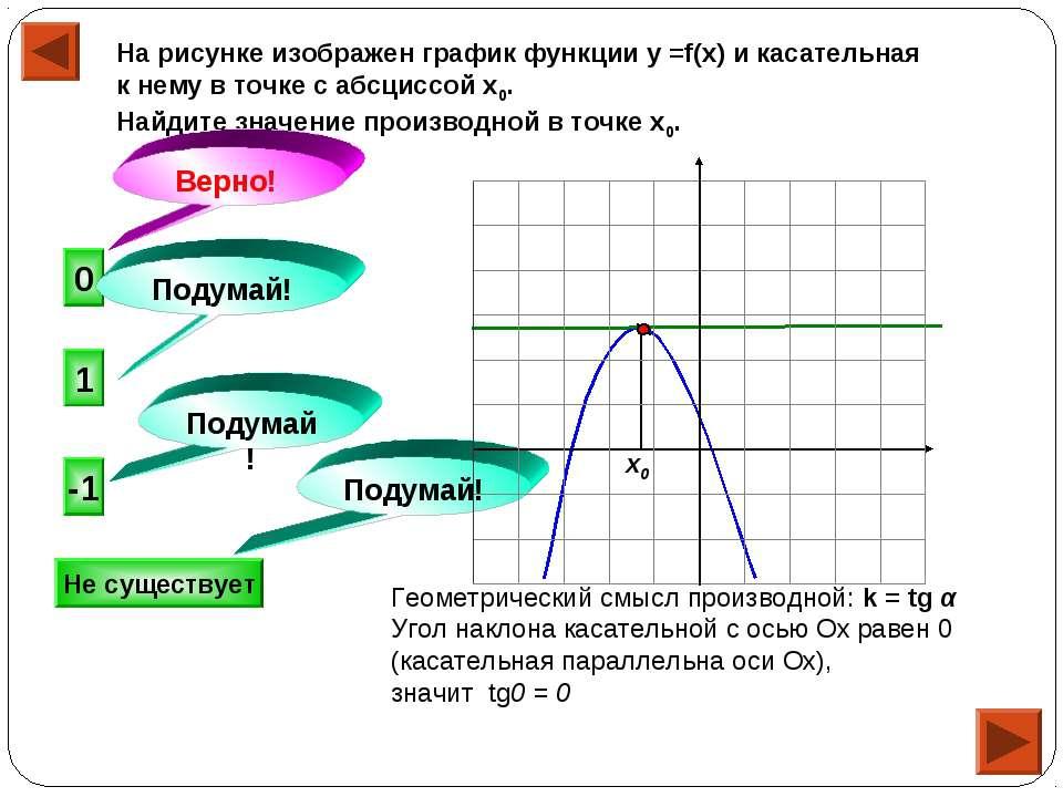 На рисунке изображен график функции у =f(x) и касательная к нему в точке с аб...