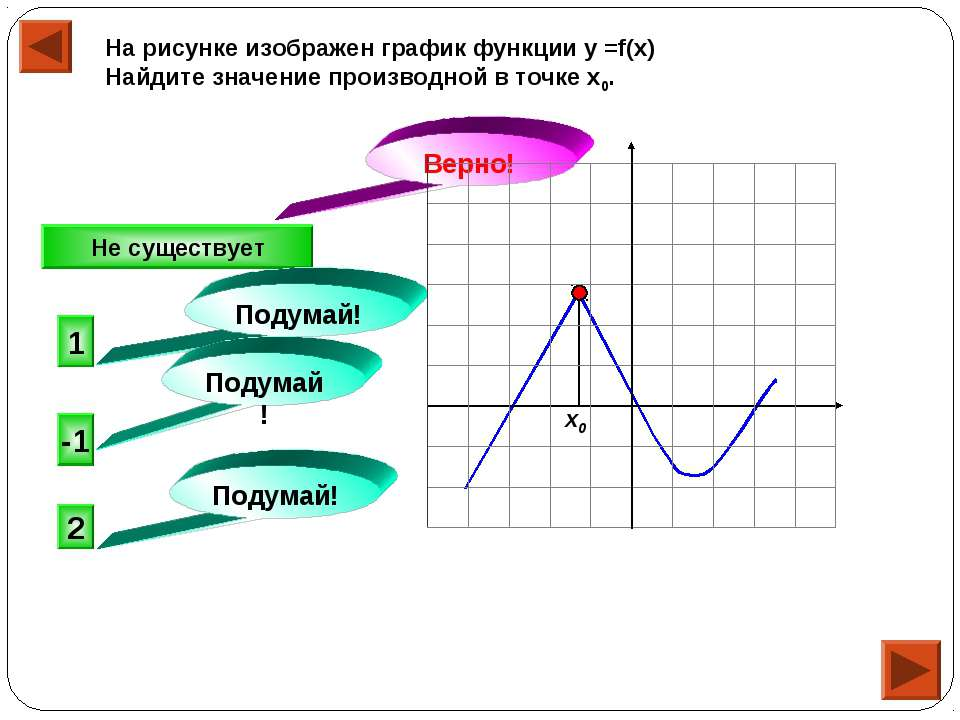 На рисунке изображен график функции у =f(x) Найдите значение производной в то...