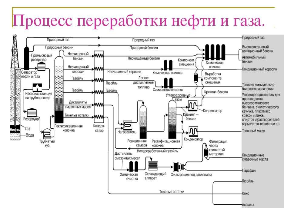 Процесс переработки нефти и газа.