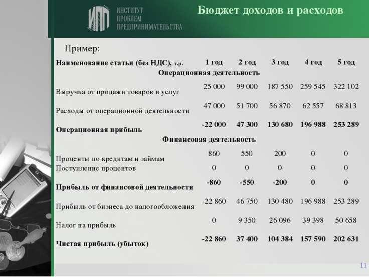 * Бюджет доходов и расходов Пример: Наименование статьи (без НДС), т.р. 1 год...