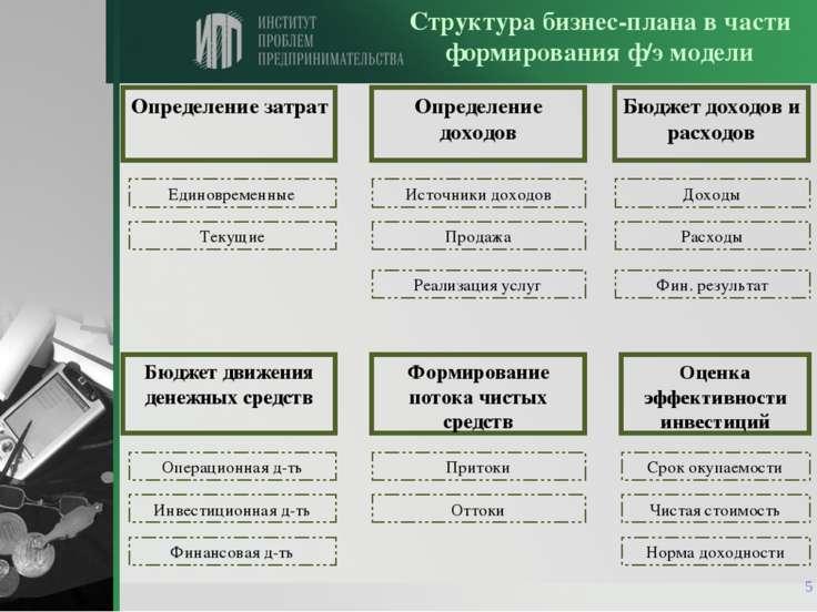 * Структура бизнес-плана в части формирования ф/э модели Определение затрат О...