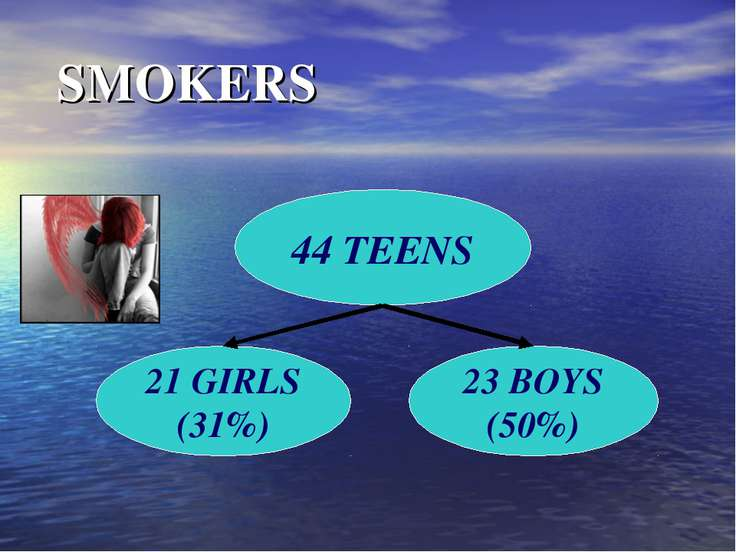 SMOKERS 44 TEENS 21 GIRLS (31%) 23 BOYS (50%)