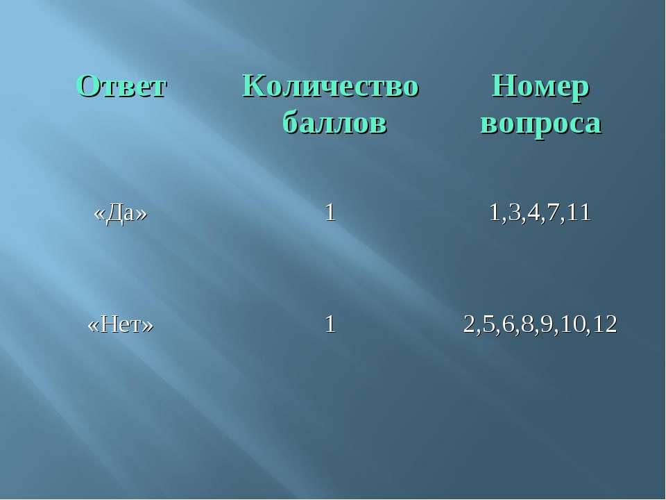 Ответ Количество баллов Номер вопроса «Да» 1 1,3,4,7,11 «Нет» 1 2,5,6,8,9,10,12