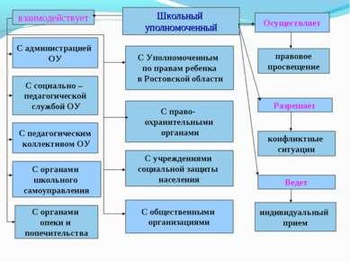 Школьный уполномоченный С учреждениями социальной защиты населения С социальн...