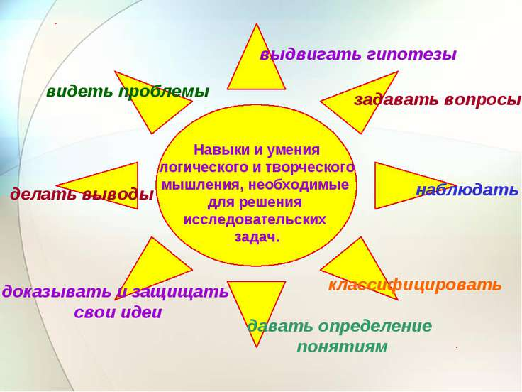 Навыки и умения логического и творческого мышления, необходимые для решения и...