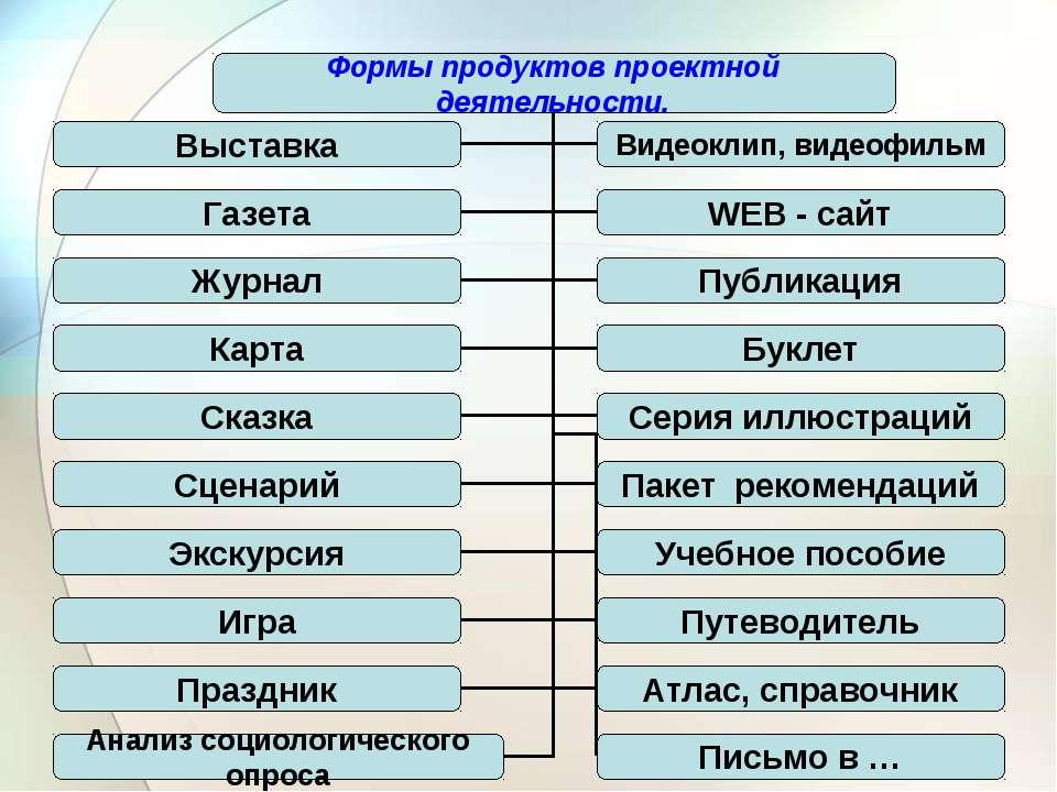Мастер класс о методе проектов