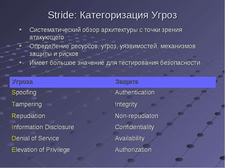 Stride: Категоризация Угроз Систематический обзор архитектуры с точки зрения ...