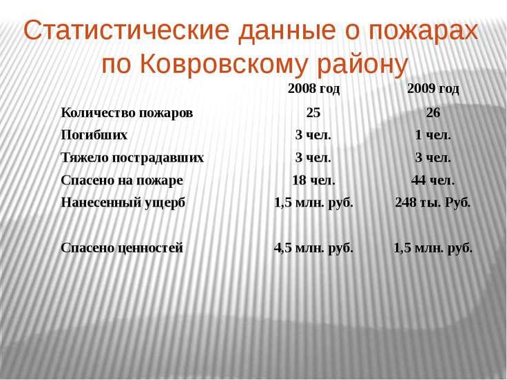 Статистические данные о пожарах по Ковровскому району 2008 год 2009 год Колич...