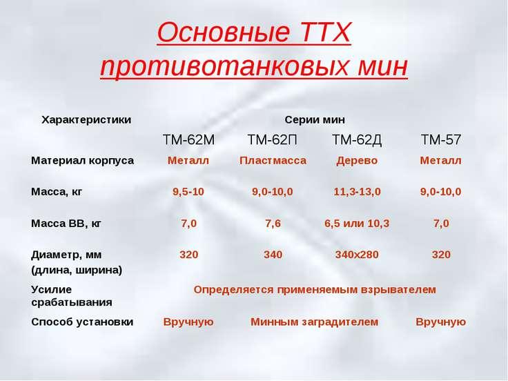 Основные ТТХ противотанковых мин Характеристики Серии мин ТМ-62М ТМ-62П ТМ-62...