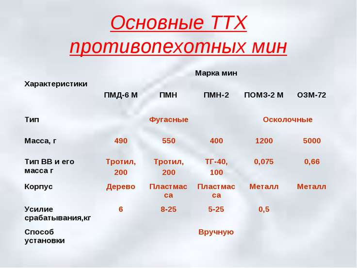 Основные ТТХ противопехотных мин Характеристики Марка мин ПМД-6 М ПМН ПМН-2 П...