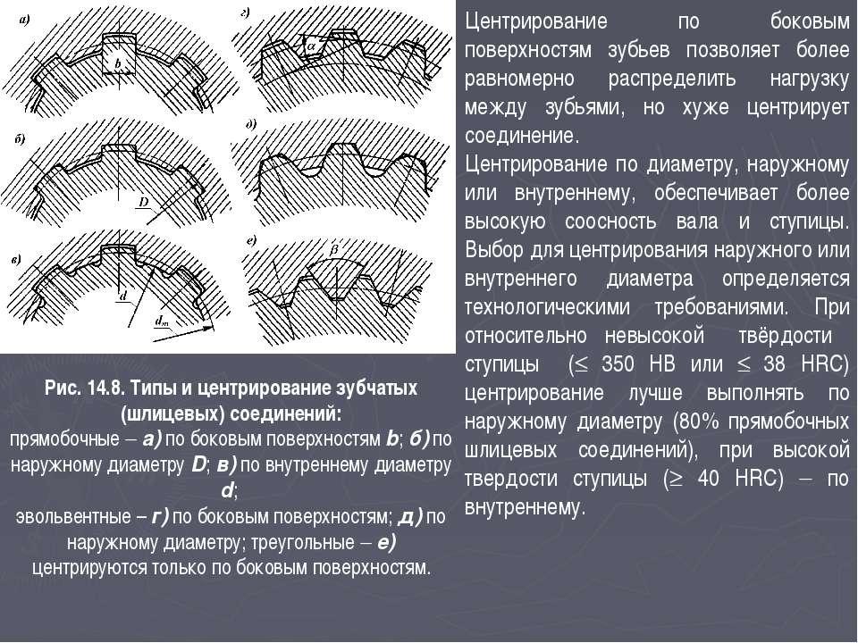 Рис. 14.8. Типы и центрирование зубчатых (шлицевых) соединений: прямобочные а...
