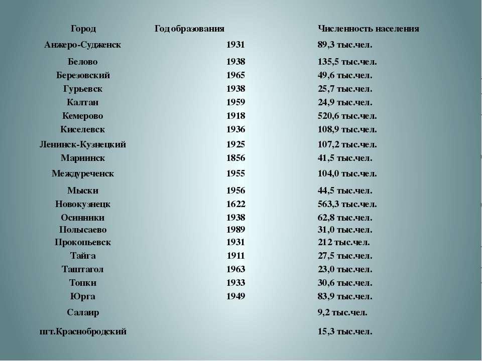 Город Год образования Численность населения Анжеро-Судженск 1931 89,3 тыс.чел...