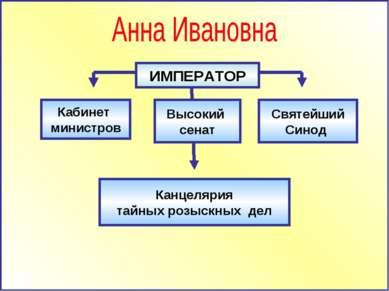 Кабинет министров Канцелярия тайных розыскных дел ИМПЕРАТОР Высокий сенат Свя...