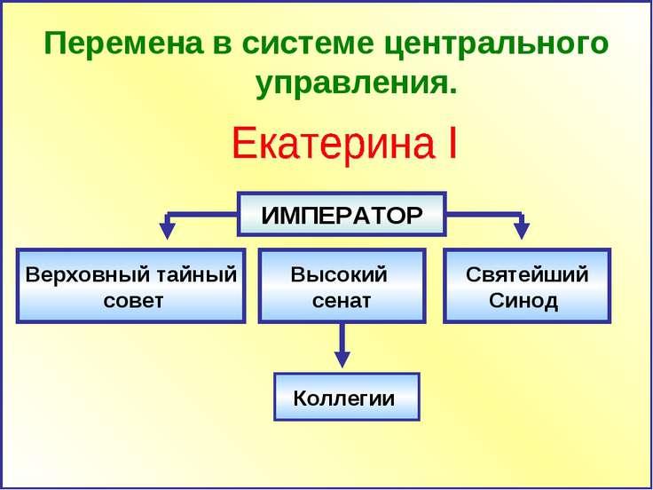 Перемена в системе центрального управления. ИМПЕРАТОР Верховный тайный совет ...