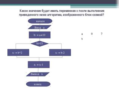 Какое значение будет иметь переменная x после выполнения приведенного ниже ал...