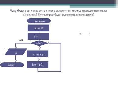Чему будет равно значение х после выполнения команд приведенного ниже алгорит...