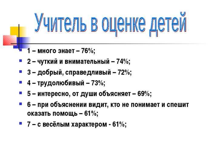 1 – много знает – 76%; 2 – чуткий и внимательный – 74%; 3 – добрый, справедли...