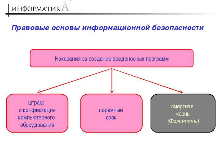 Правовые основы информационной безопасности Наказания за создание вредоносных...