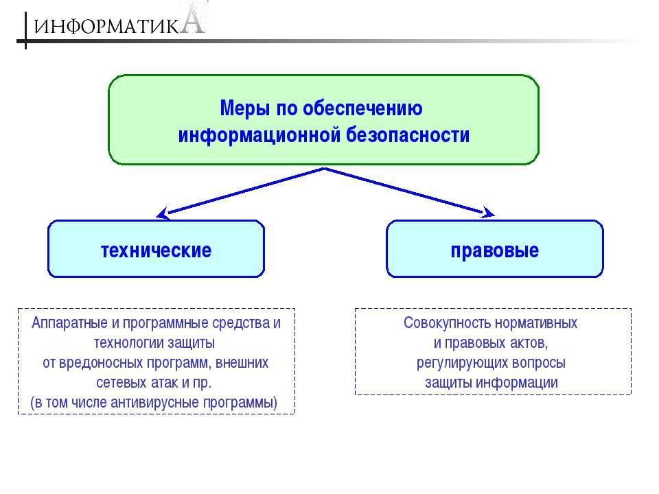 Меры по обеспечению информационной безопасности технические правовые Аппаратн...