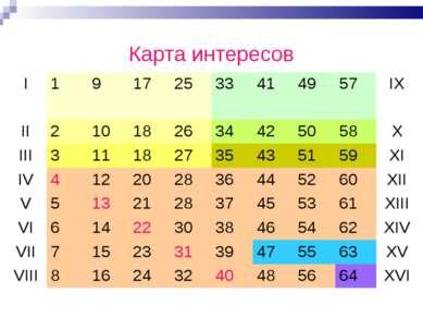 Карта интересов I 1 9 17 25 33 41 49 57 IX II 2 10 18 26 34 42 50 58 X III 3 ...