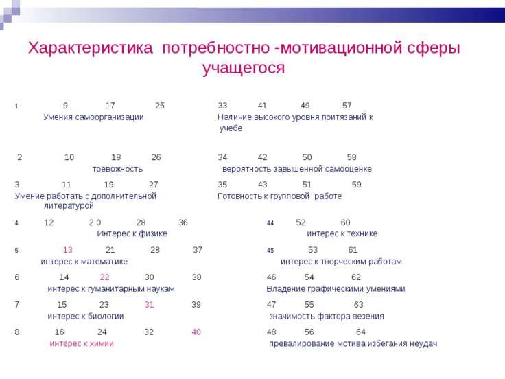 Характеристика потребностно -мотивационной сферы учащегося 9 17 25 Умения сам...