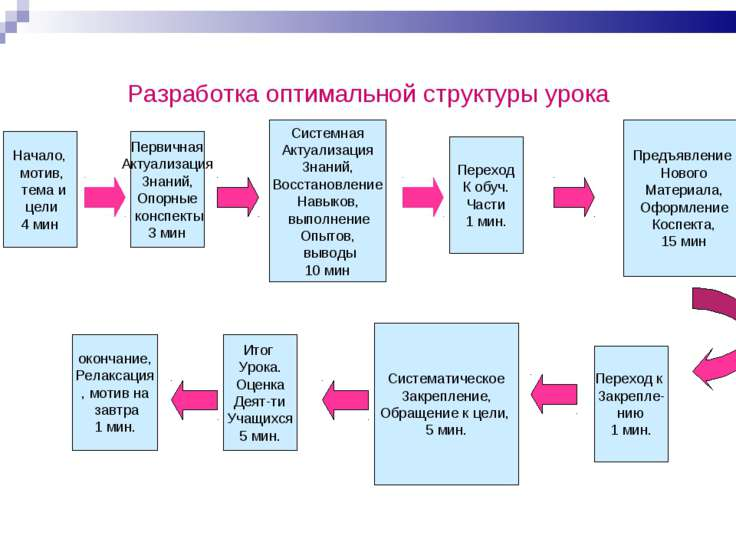 Разработка оптимальной структуры урока Начало, мотив, тема и цели 4 мин Перви...