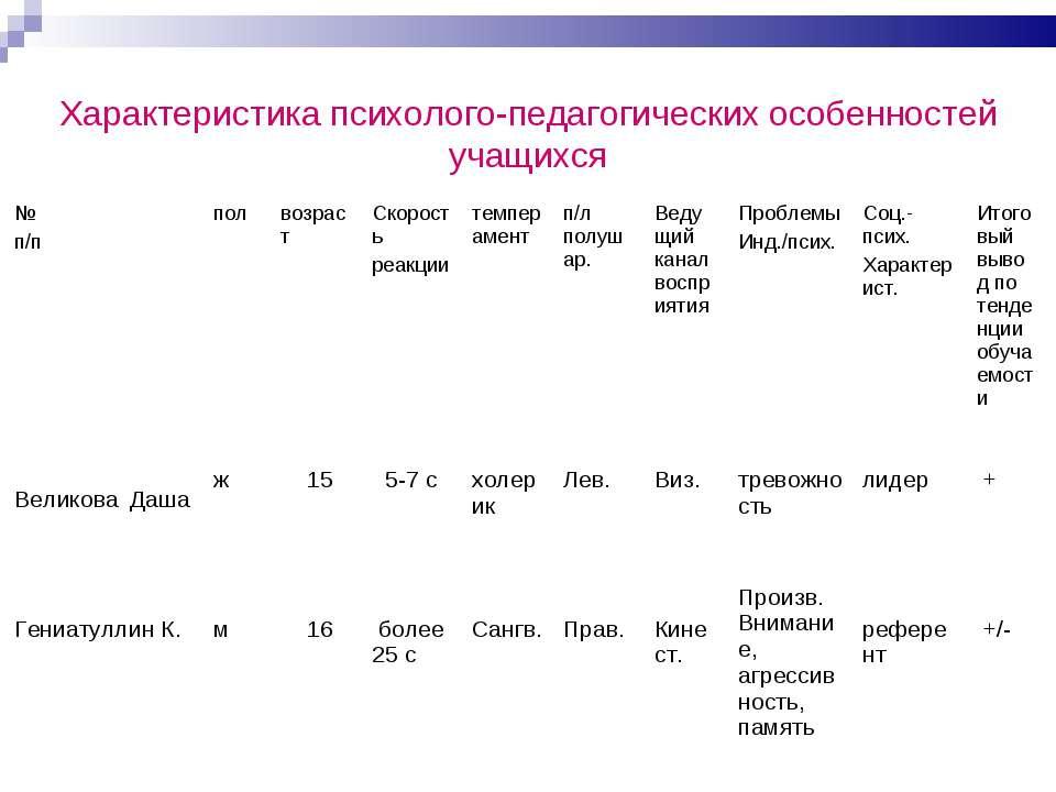 Характеристика психолого-педагогических особенностей учащихся № п/п пол возра...