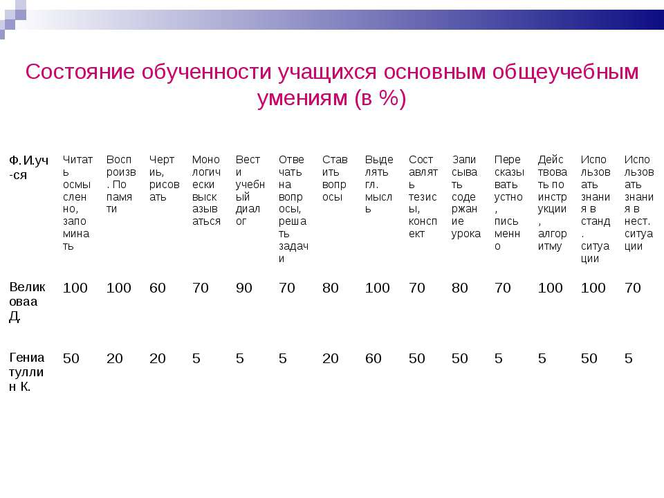 Состояние обученности учащихся основным общеучебным умениям (в %) Ф.И.уч-ся Ч...