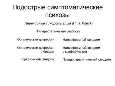 Подострые симптоматические психозы Переходные синдромы Вика (H. H. Wieck) Гип...