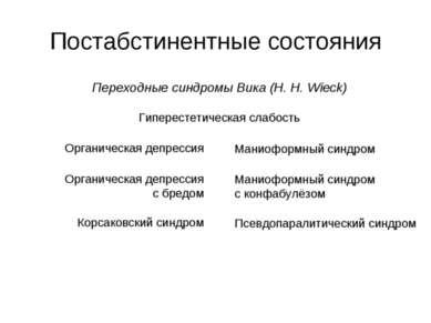 Постабстинентные состояния Переходные синдромы Вика (H. H. Wieck) Гиперестети...