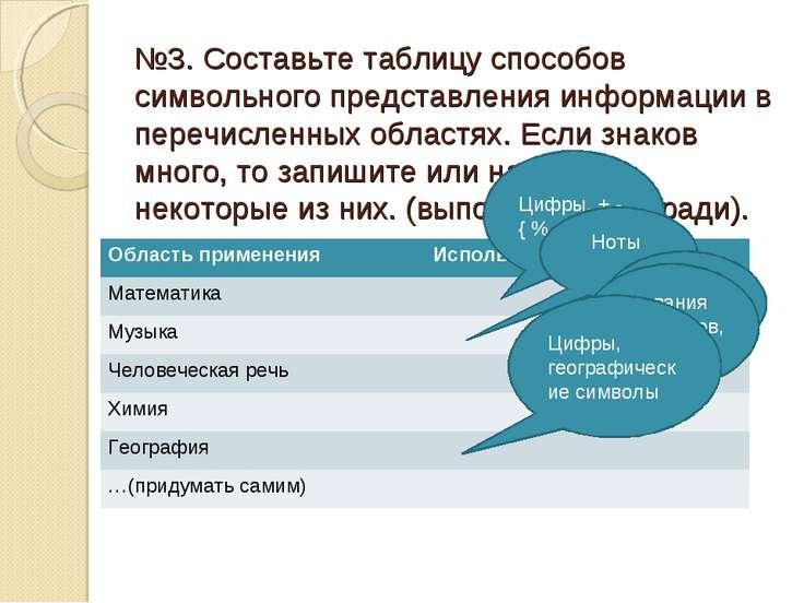 №3. Составьте таблицу способов символьного представления информации в перечис...