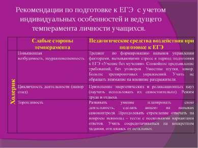 Рекомендации по подготовке к ЕГЭ с учетом индивидуальных особенностей и ведущ...