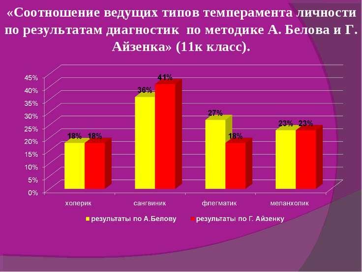 «Соотношение ведущих типов темперамента личности по результатам диагностик по...