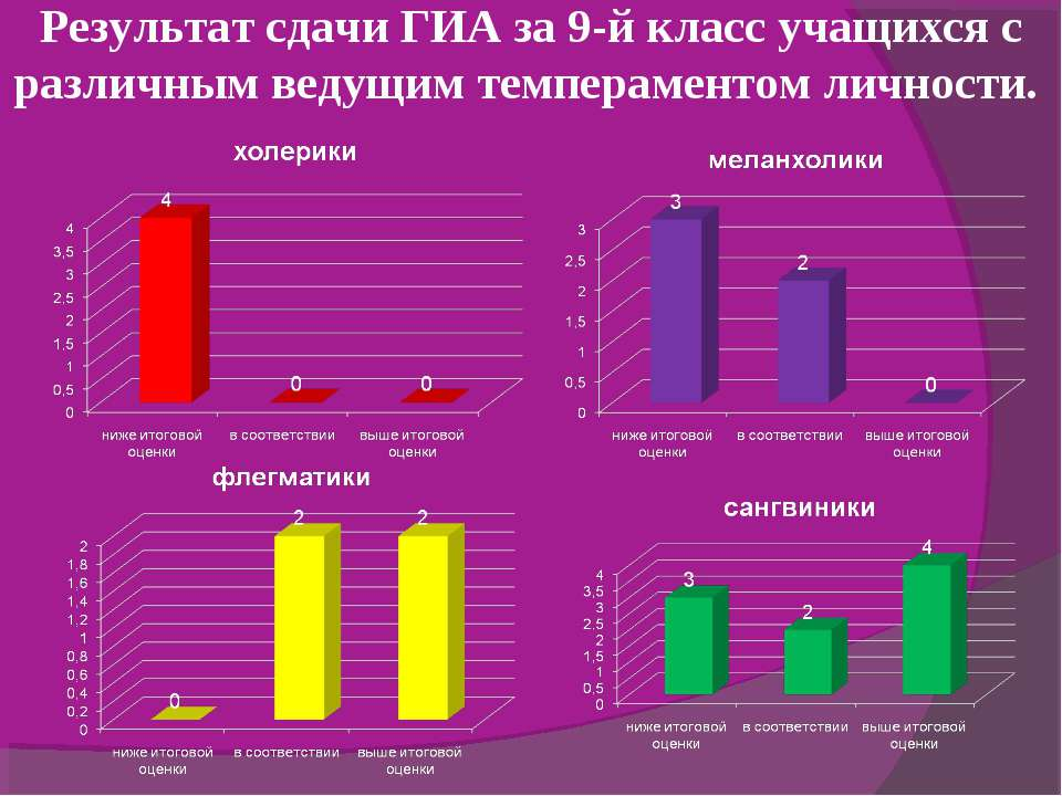 Результат сдачи ГИА за 9-й класс учащихся с различным ведущим темпераментом л...