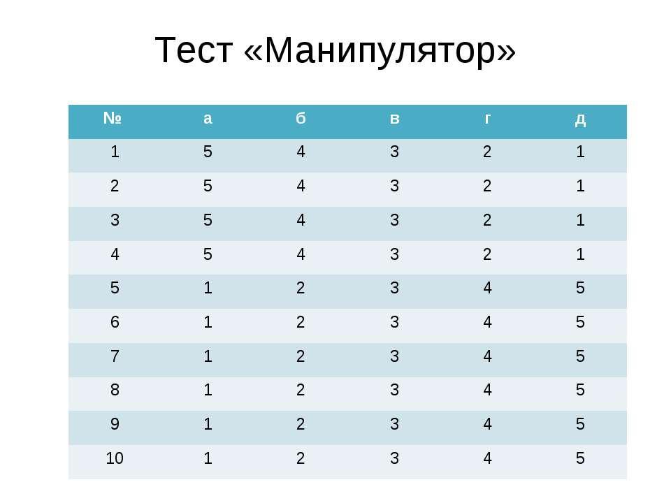 Тест «Манипулятор» № а б в г д 1 5 4 3 2 1 2 5 4 3 2 1 3 5 4 3 2 1 4 5 4 3 2 ...