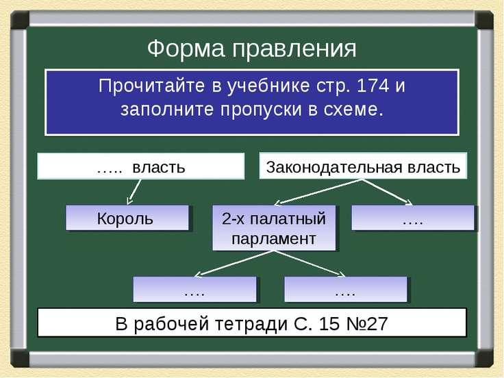 Форма правления Прочитайте в учебнике стр. 174 и заполните пропуски в схеме. ...