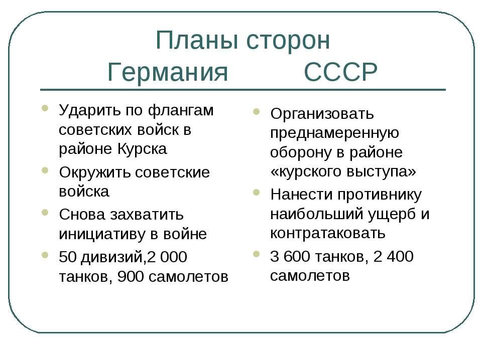 Планы сторон Германия СССР Ударить по флангам советских войск в районе Курска...