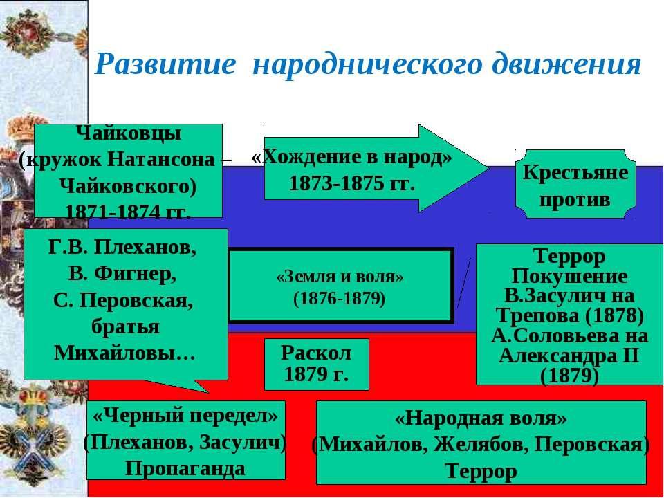 Развитие народнического движения Чайковцы (кружок Натансона – Чайковского) 18...