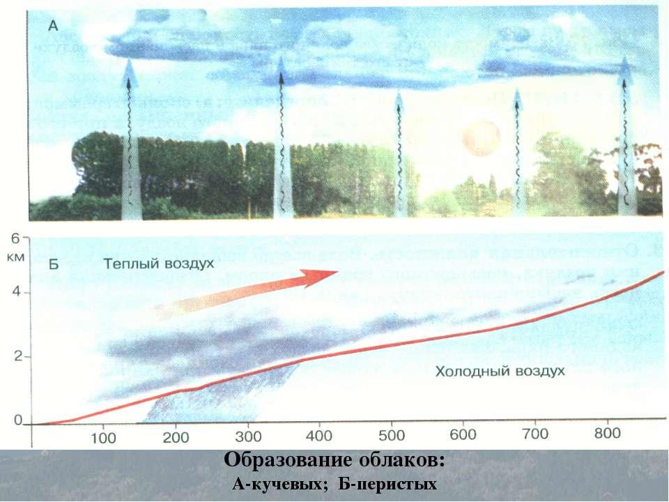 Образование облаков: А-кучевых; Б-перистых
