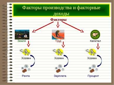 Факторы производства и факторные доходы Факторы