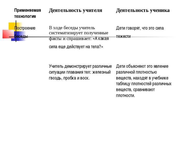 Применяемая технология Деятельность учителя Деятельность ученика Построение б...